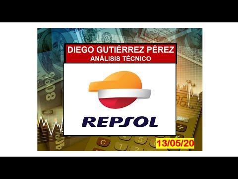 Análisis Bursátil de Repsol.