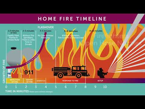 Home Fire Timeline