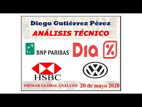 Análisis de BNP Paribas, DIA, HSBC y Volkswagen.