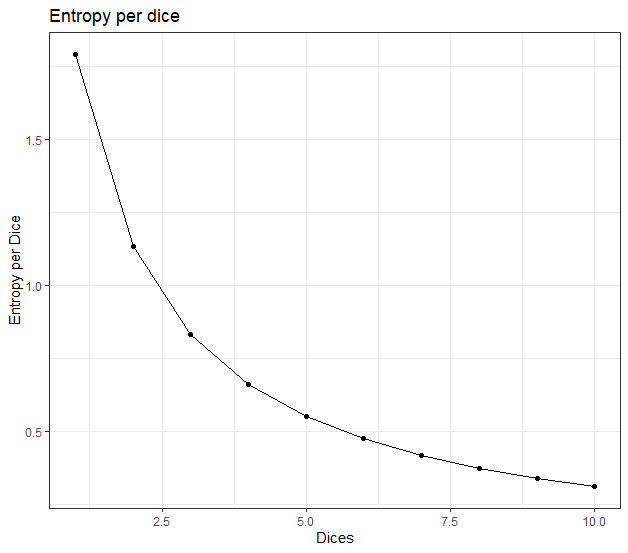 Entropy of rolling dices 19