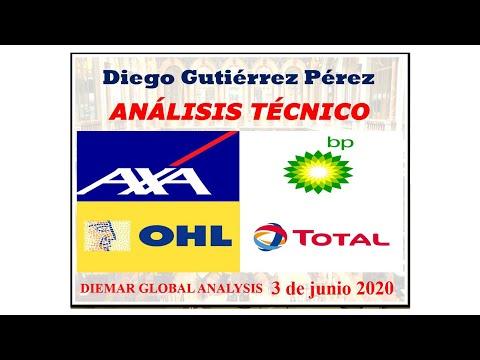 Análisis de AXA, BP, OHL y TOTAL.