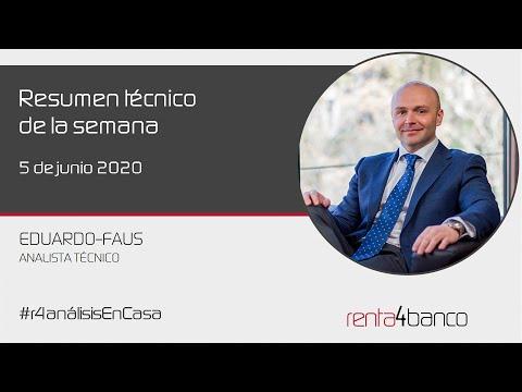 Video Análisis con Eduardo Faus: IBEX35, DAX, SP500 y Nasdaq