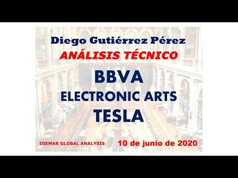 Análisis de BBVA, Electronic Arts y Tesla.