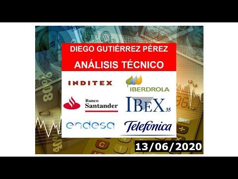 Análisis del #Santander, #Endesa, #Iberdrola, #Inditex y #Telefónica (13/06/20).