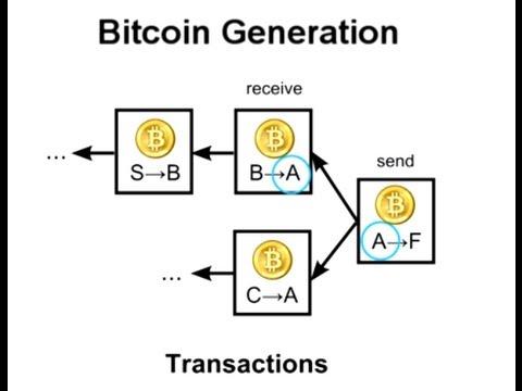 How Bitcoin Works Under the Hood