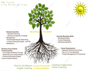 RB Youth Life Growing Tree