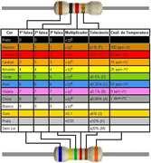 tabela-de-cores-de-resistores