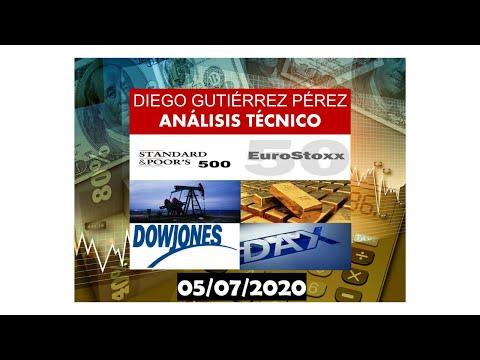 Análisis de Índices  Bursátiles y Materias Primas. 05/07/20.