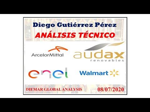 Análisis de Audax, ArcelorMittal, Enel y Walmart.