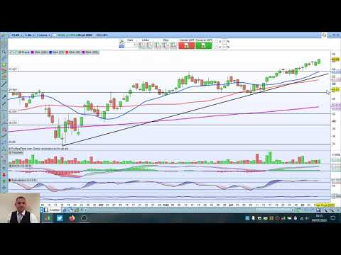 Video Análisis con Daniel Santacreu: IBEX35, Dow Jones, Nasdaq, Cellnex, Red Eléctrica, Nvidia, Adobe, Microsoft y Amazon