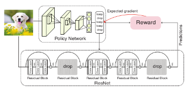 Blockdrop to Accelerate Neural Network training by IBM Research
