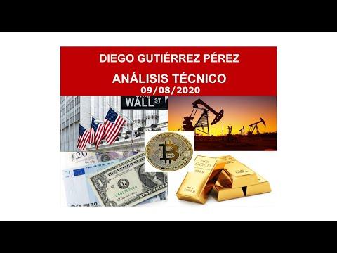 Análisis de Bitcoin, Divisas, Índices y Materias Primas. 09/08/20.