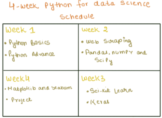 How to Learn Python in 30 days - Data Science Central