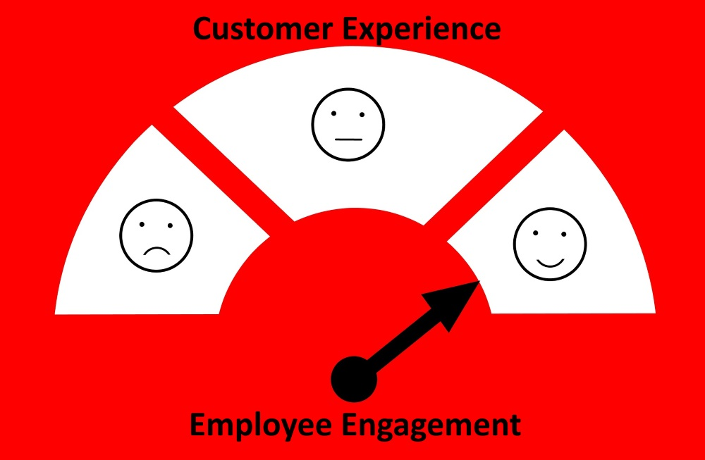The relationship between employee engagement and customer experience