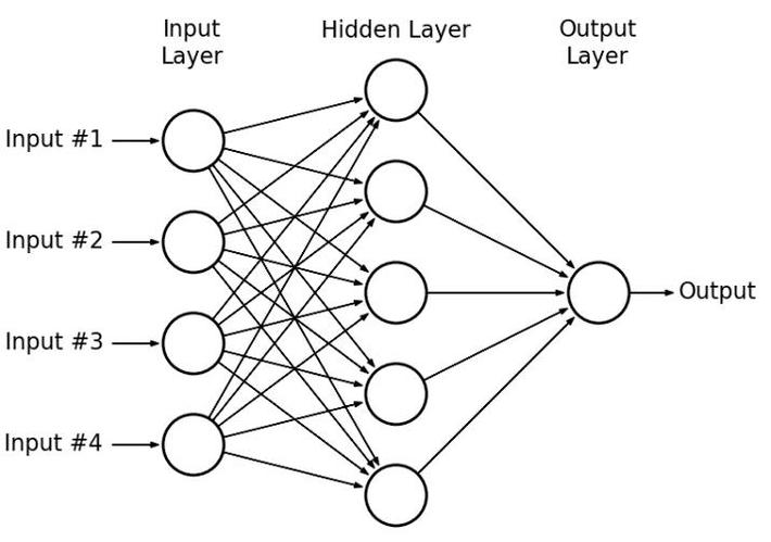 The Mathematics of Data Science: Understanding the