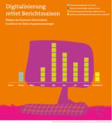 Digitalisierung rettet Berichtssaison