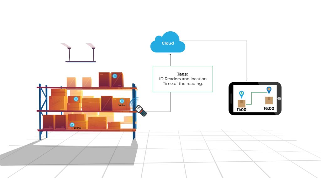 Impact of IoT in Inventory