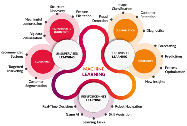 Machine Learning with Applications in One Picture