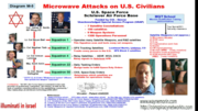 Microwave attacks on US Citizens