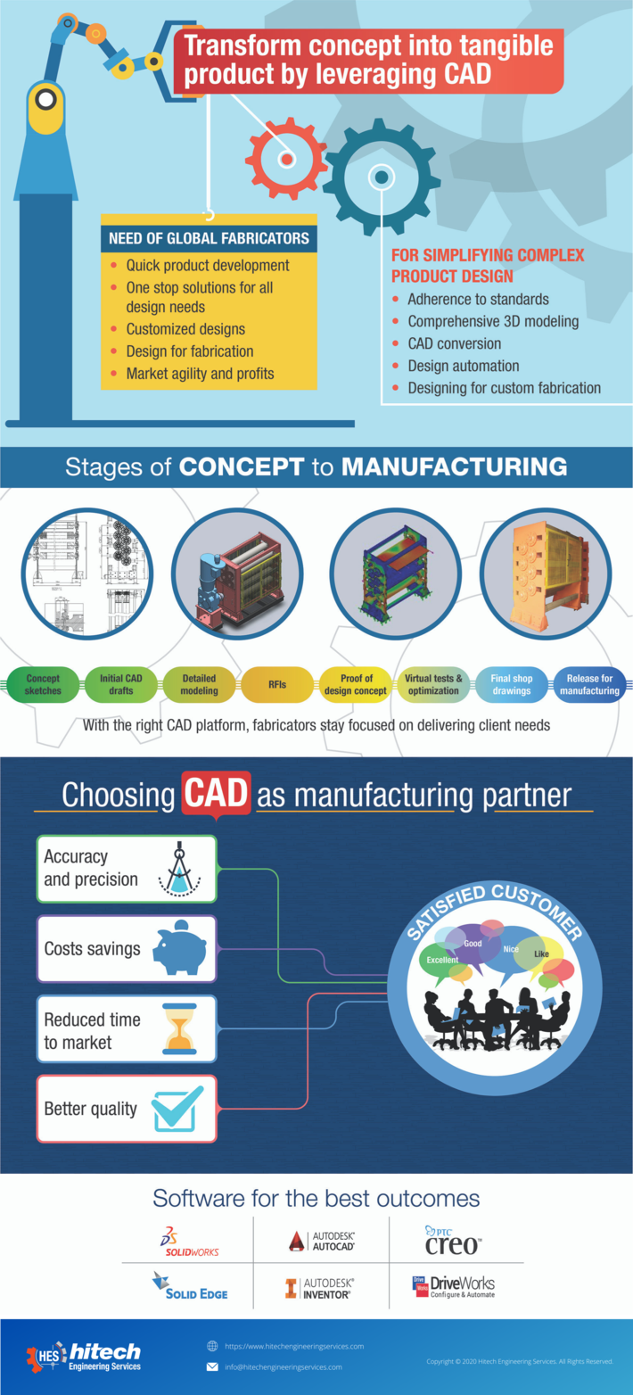 Transform Concept into Tangible Product by Leveraging CAD