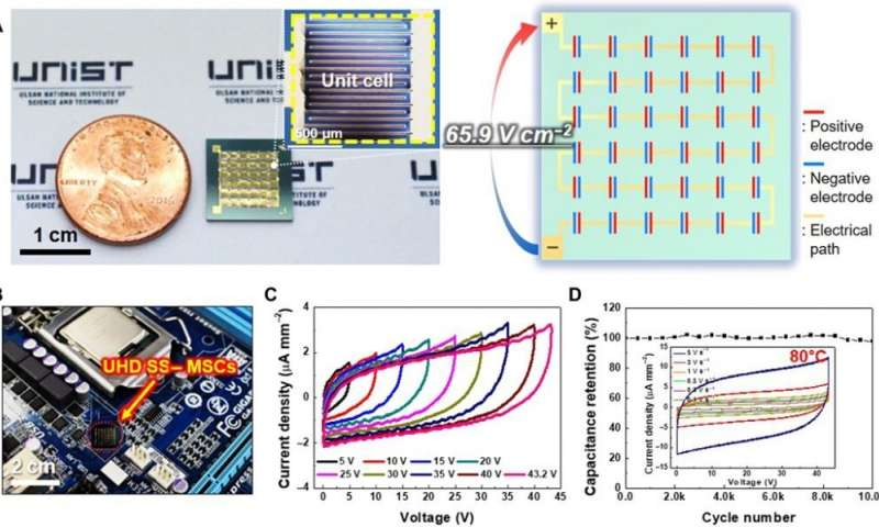 Tiny micro supercapacitor for wearable devices