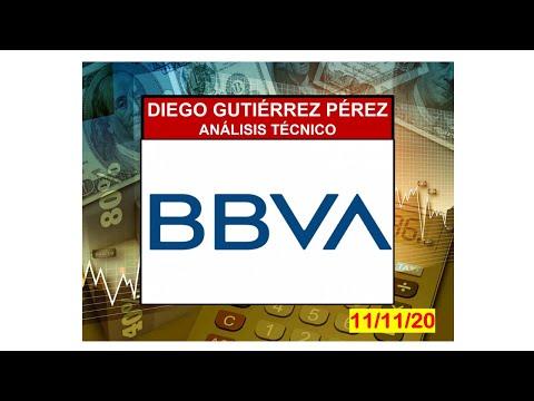 Análisis de BBVA. (11/11/20).