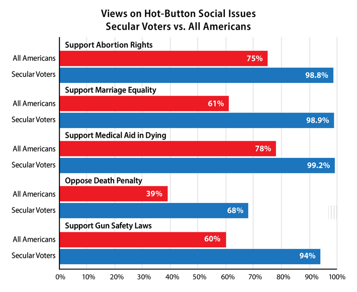 Views on Hot-Button Social Issues - Secular Voters vs. All Americans [bar graph; percentages in this ALT text given as All Americans/Secular Voters] Support Abortion Rights 75%/98.8% - Support Marriage Equality 61%/98.9% - Support Medical Aid in Dying 78%/99.2% - Oppose Death Penalty 39%/68% - Support Gun Safety Laws 60%/94%