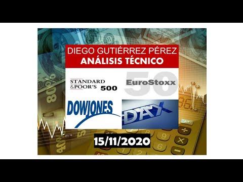 Análisis del DAX 30, Dow Jones 30, Euro Stoxx 50 y S&P 500. (15/11/20)