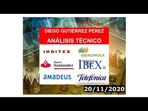 Análisis del IBEX 35, Amadeus IT, Iberdrola, Inditex, Santander y Telefónica (20/11/20).
