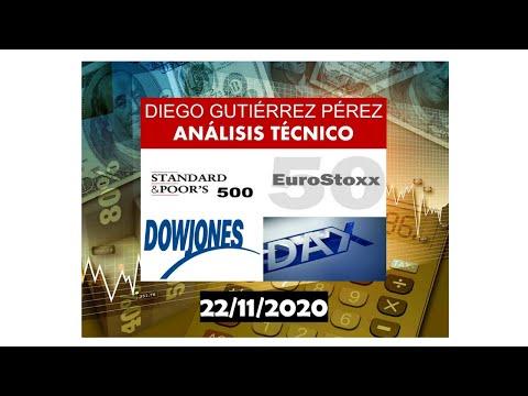 Análisis del DAX 30, Dow Jones 30, Euro Stoxx 50 y S&P 500. (22/11/20)