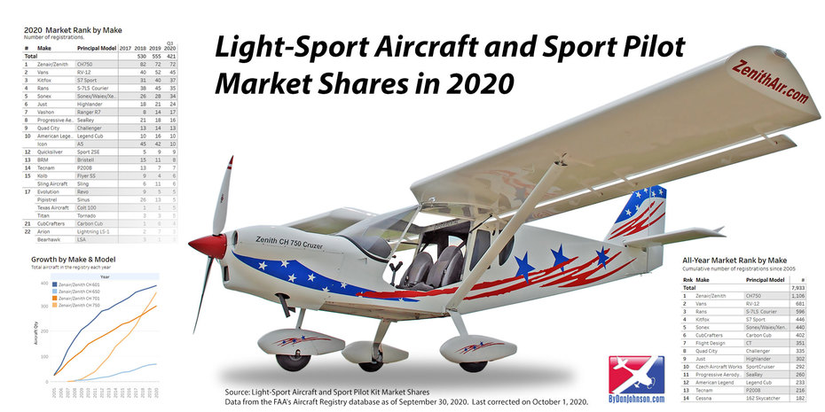 Zenith Aircraft: Number One Light Sport Aircraft brand in USA