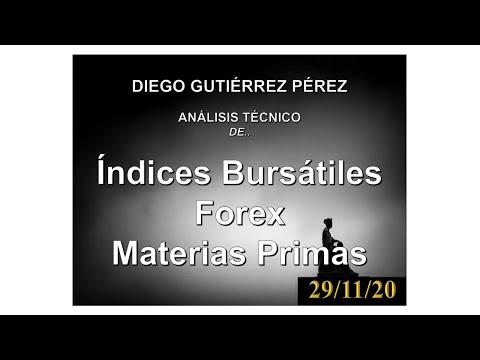 Análisis de Bitcoin, Divisas, Índices Bursátiles y Materias Primas. 29/11/20.
