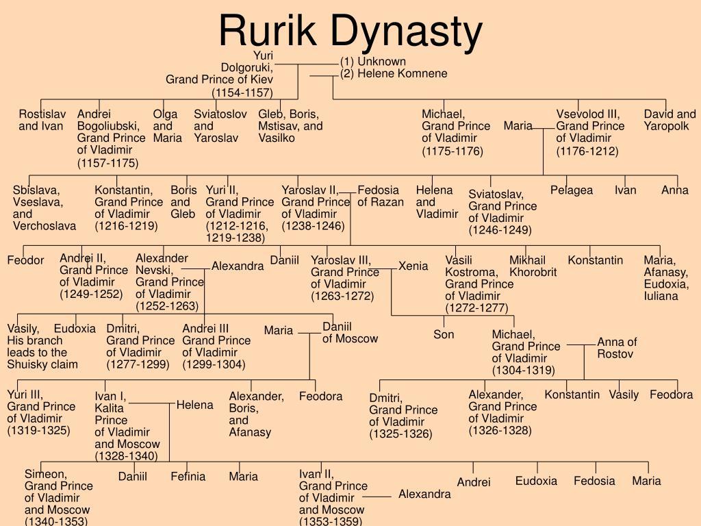 rurik-dynasty-l