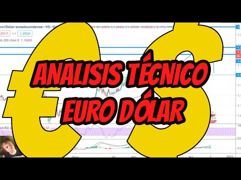 EUR USD ANALISIS TECNICO