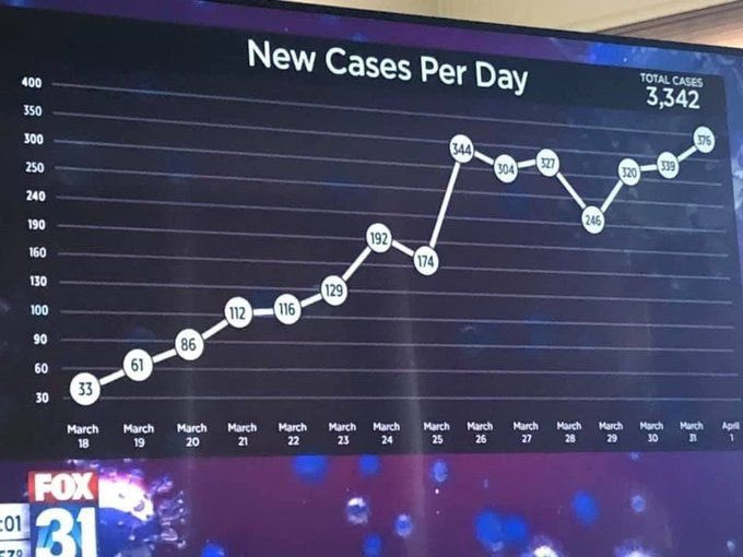 Graphs can be used to deceive