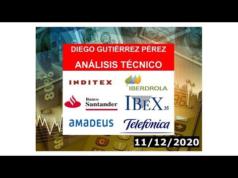 Análisis del IBEX 35, Amadeus IT, Iberdrola, Inditex, Santander y Telefónica (11/12/20).