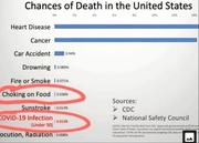 CDC Chances of Death