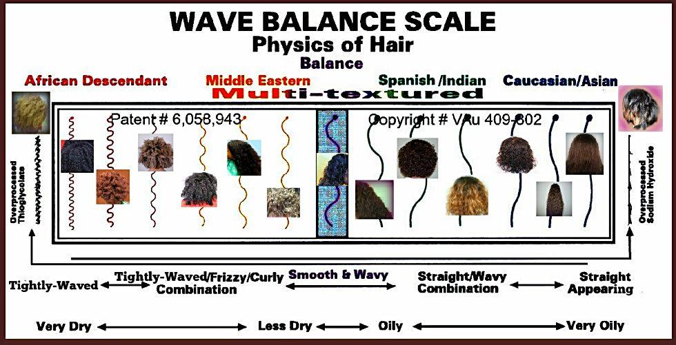 Wave Balance Scale