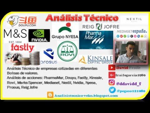 Video Análisis con David Fraile: Pharmamar, Rovi, Mediaset, Nextil, Nyesa, Reig Jofre, Nvidia, Douy…