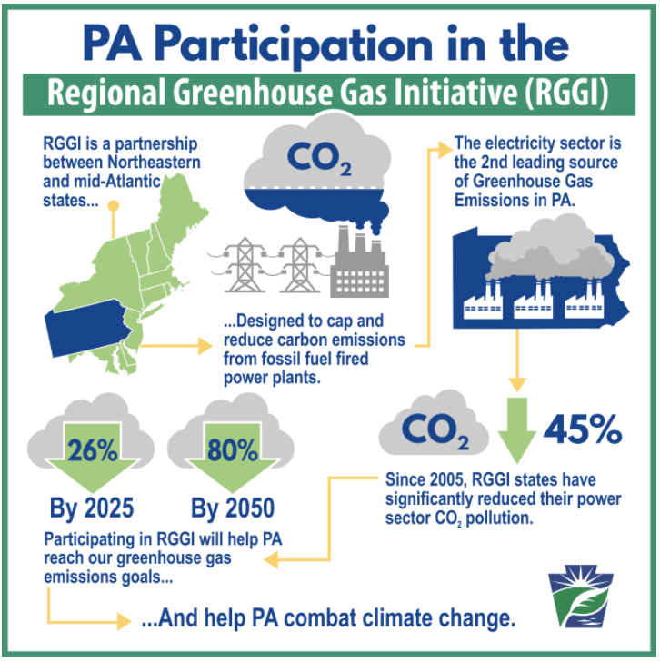 BPA Submits Comments on Pennsylvania Regional Greenhouse Gas Initiative (RGGI) Regulations