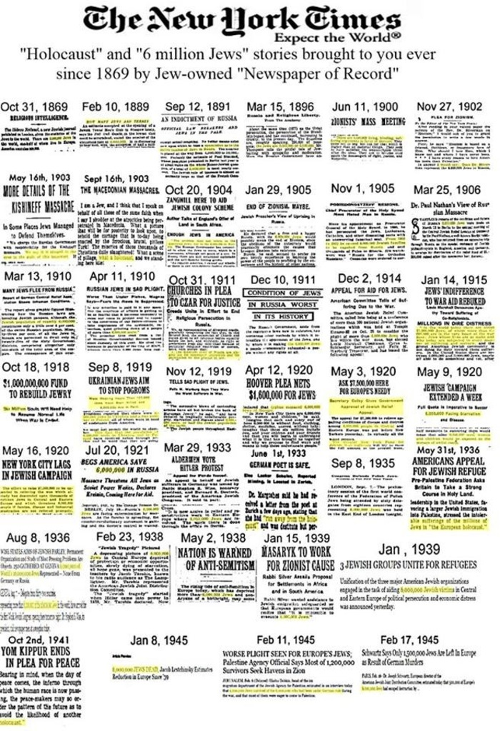 Holocaust and 6 million Jews since 1869-1945
