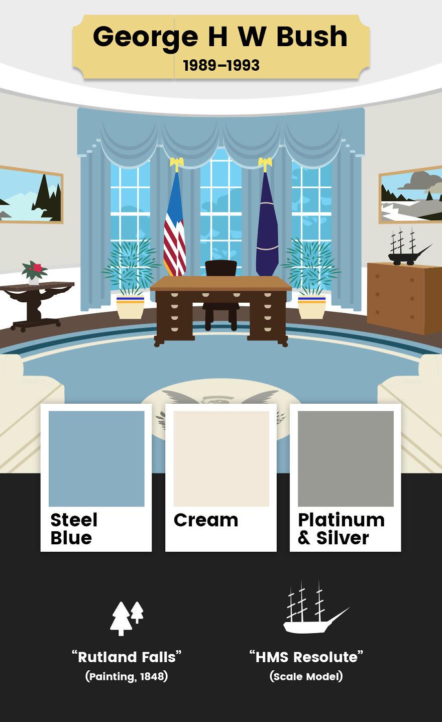 ოვალური ოთახი, პრეზიდენტი, საპრეზიდენტო ილუსტრაცია, დიზაინი, დეკორი, ბლოგი, qwelly, blog