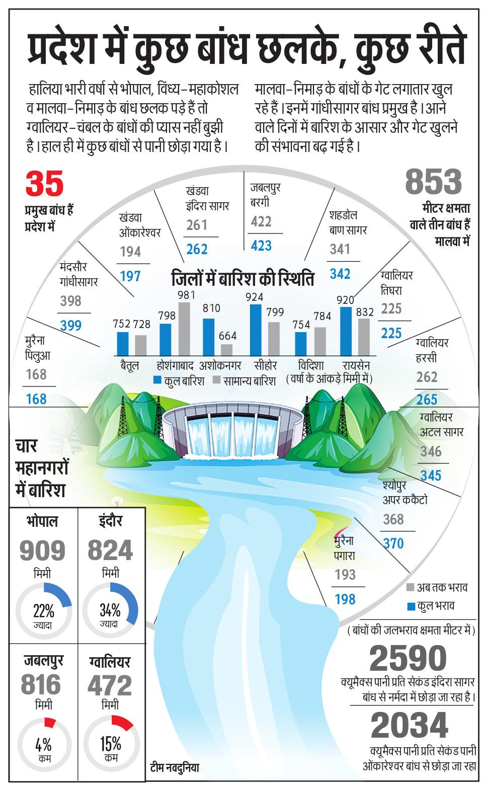 Priyojna Infographics