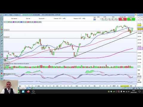 Video Análisis con Daniel Santacreu: IBEX35, Dow Jones, Nasdaq, BBVA, Santander, CIE, Ebay y Paypal