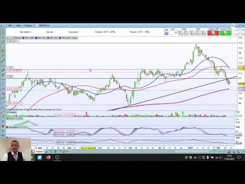 Video Análisis con Daniel Santacreu: IBEX35, Dow Jones, Nasdaq, Iberdrola, Santander, Nvidia, Johnson&Johnson, Paypal, Zoom...