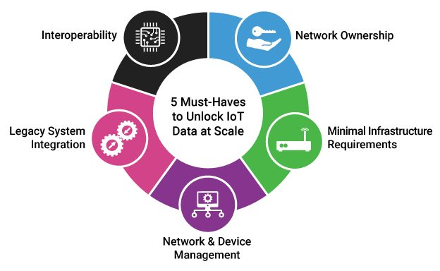 5 Must-Haves to Unlock IoT Data at Scale