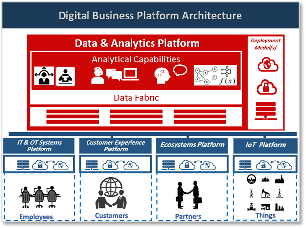 (Part 2 of 4) How to Modernize Enterprise Data and Analytics Platform - by Alaa Mahjoub, M.Sc. Eng.