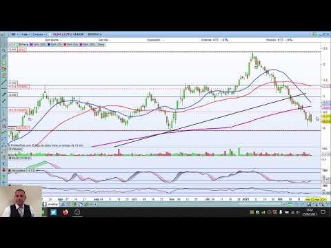 Video Análisis con Daniel Santacreu: IBEX35, Dow Jones, SP500, Nasdaq, Telefónica, Iberdrola, IAG,…