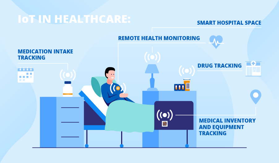 Why IoT in Healthcare Becomes a Priority