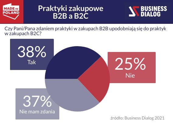 Nawyki i relacje czy wygoda i korzyści biznesowe – zmiany w zakupach B2B